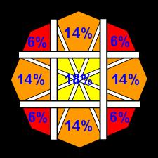 illustration d'un guide octogonal pour stick arcade